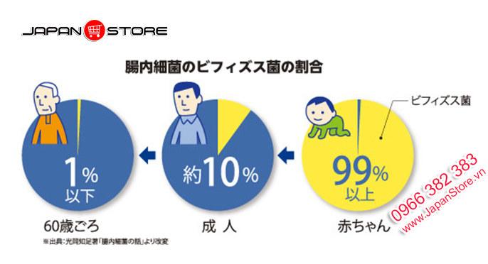 Men vi sinh Bifina S Health Aid 30 gói của Nhật Bản 3