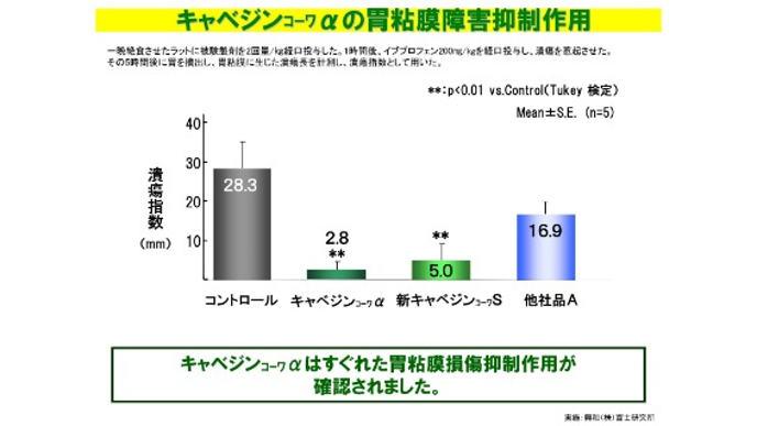 Viên uống hỗ trợ điều trị bệnh đau da dày Kyabejin Kowa α Nhật Bản 300v- www.Japanstore.vn 04