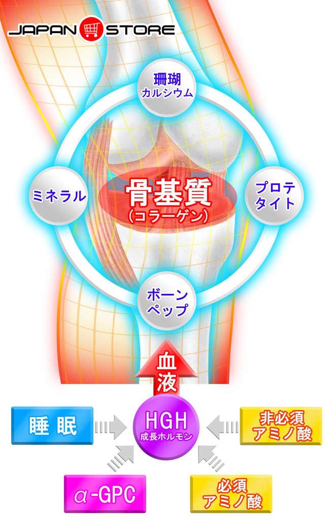 Viên uống tăng trưởng chiều cao GH Creation EX 270 viên Nhật Bản 4